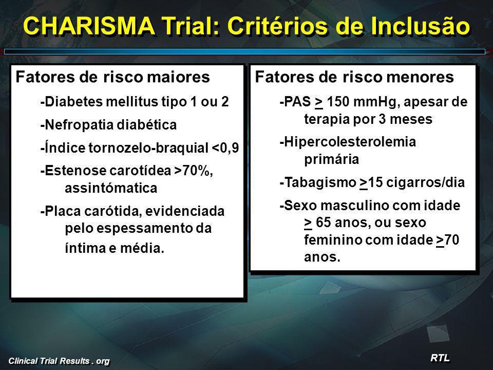 CHARISMA Trial: Critérios de Inclusão