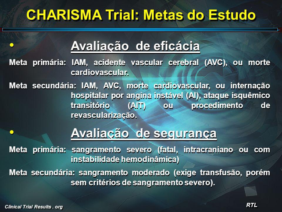 CHARISMA Trial: Metas do Estudo