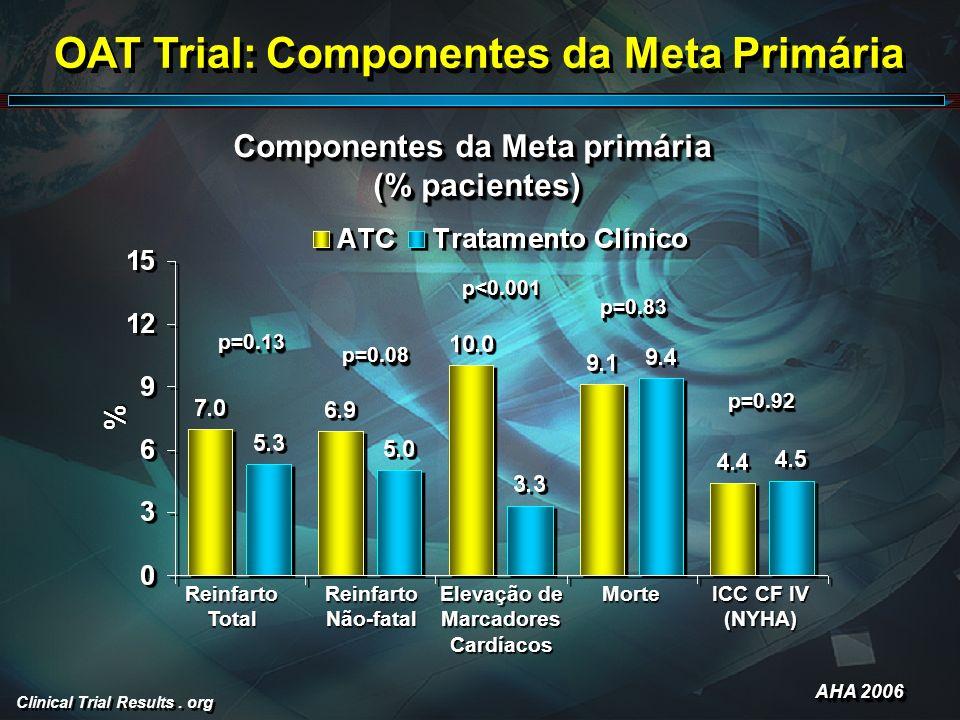 OAT Trial: Componentes da Meta Primária