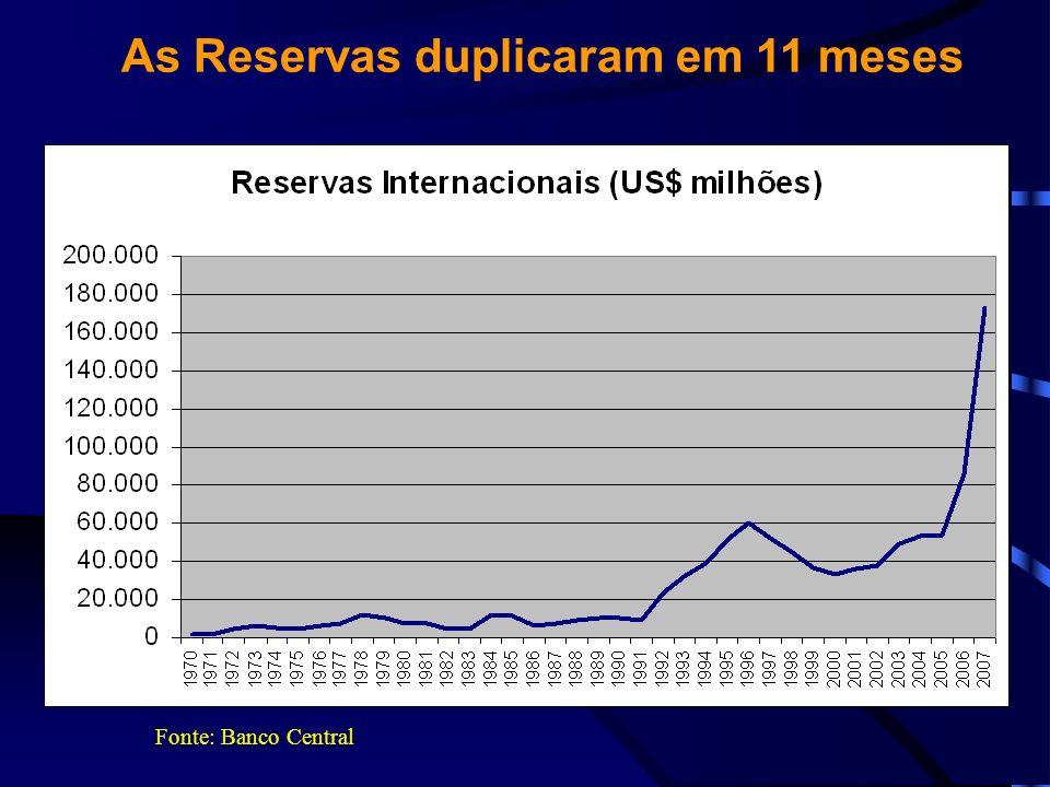 As Reservas duplicaram em 11 meses