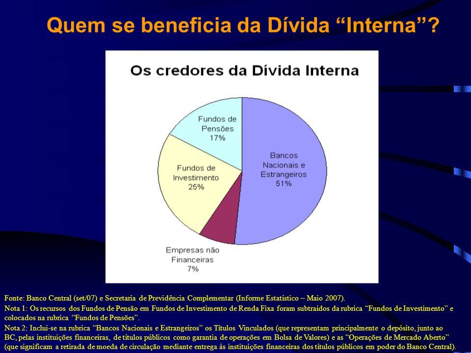 Quem se beneficia da Dívida Interna
