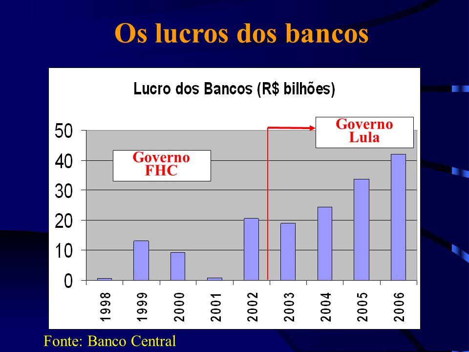 Os lucros dos bancos Governo Lula Governo FHC Fonte: Banco Central