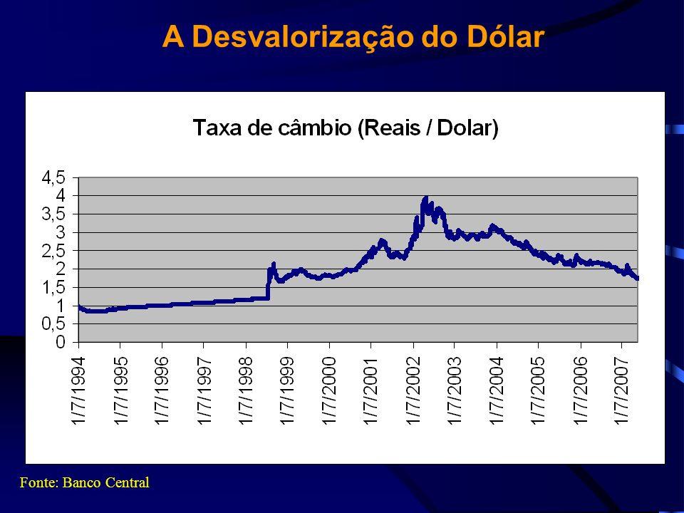 A Desvalorização do Dólar
