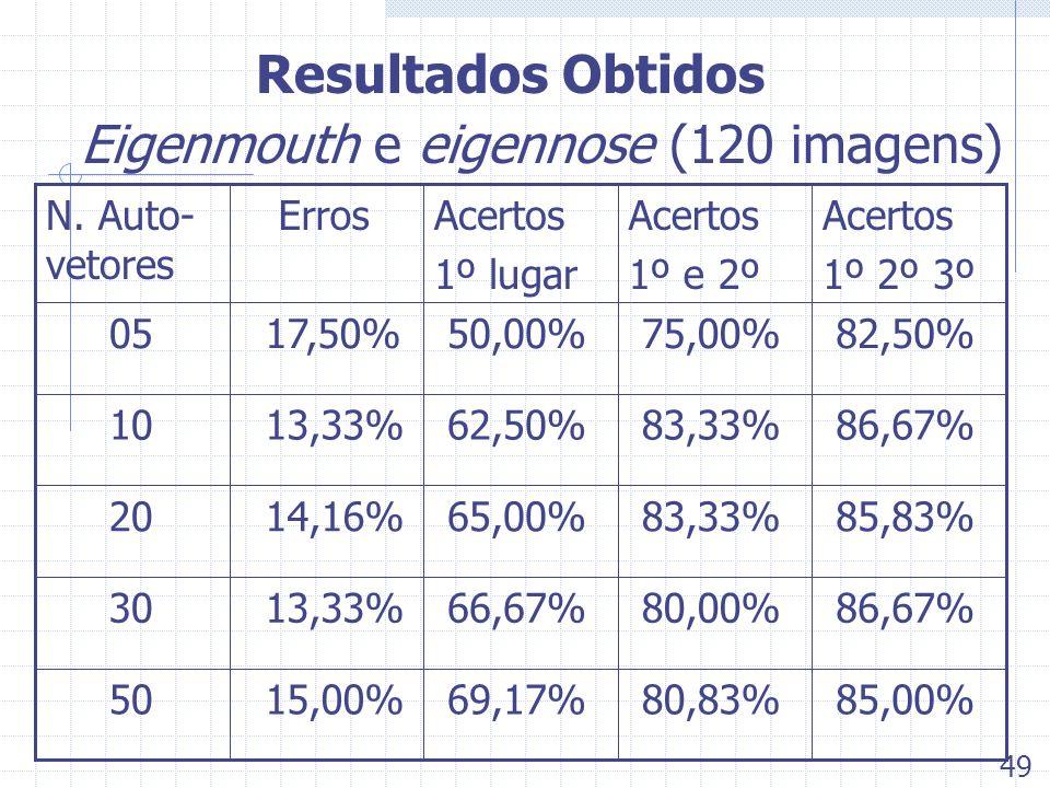 Eigenmouth e eigennose (120 imagens)
