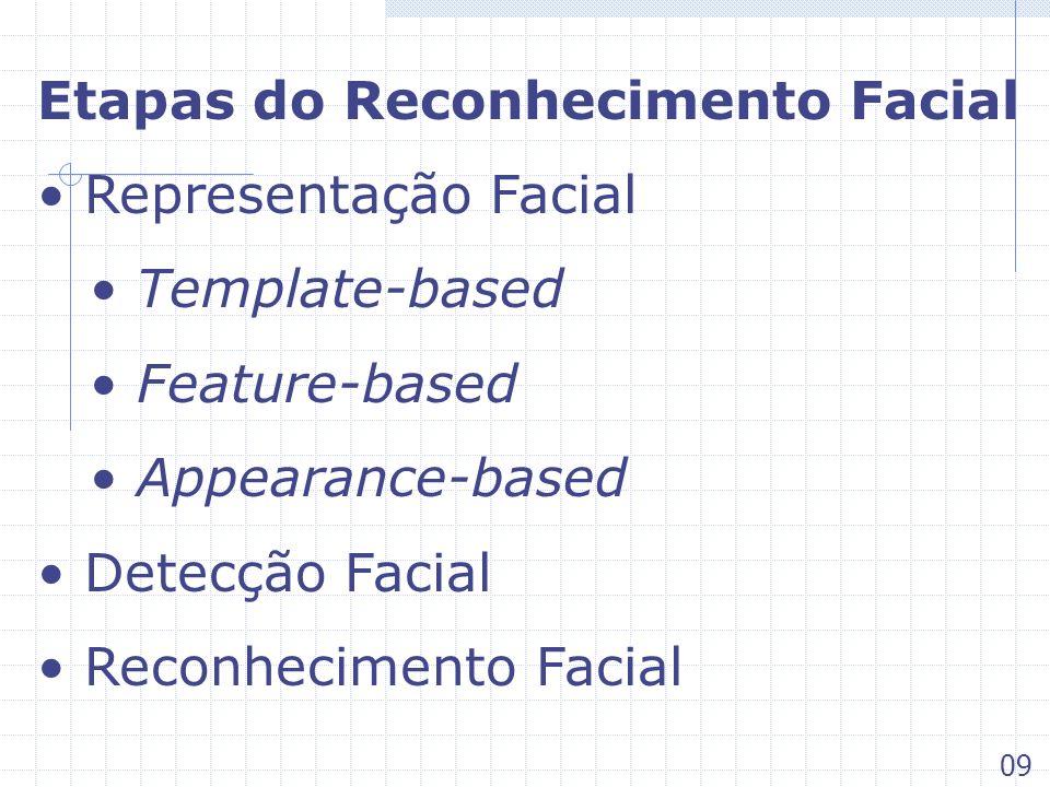 Etapas do Reconhecimento Facial Representação Facial Template-based