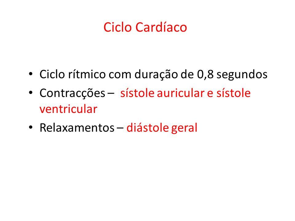 Ciclo Cardíaco Ciclo rítmico com duração de 0,8 segundos