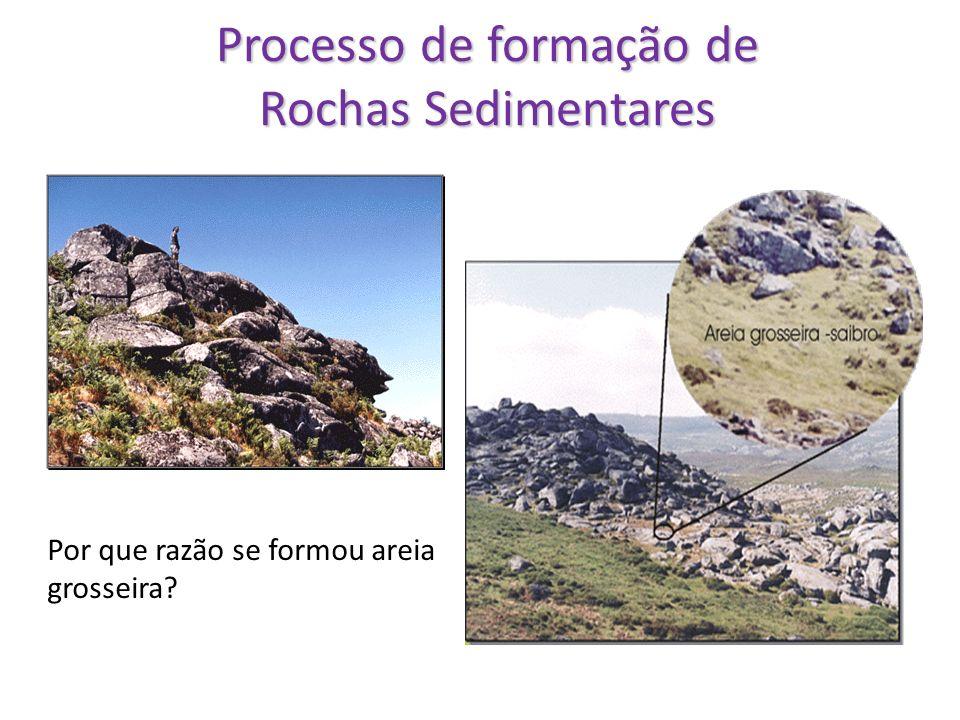 Processo de formação de Rochas Sedimentares