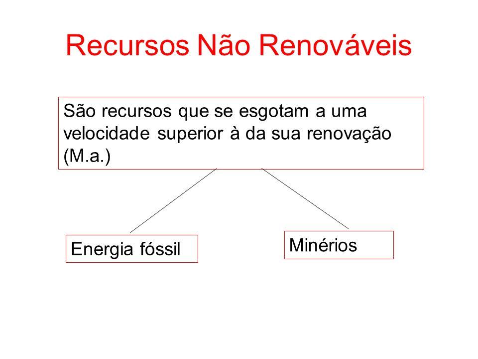 Recursos Não Renováveis