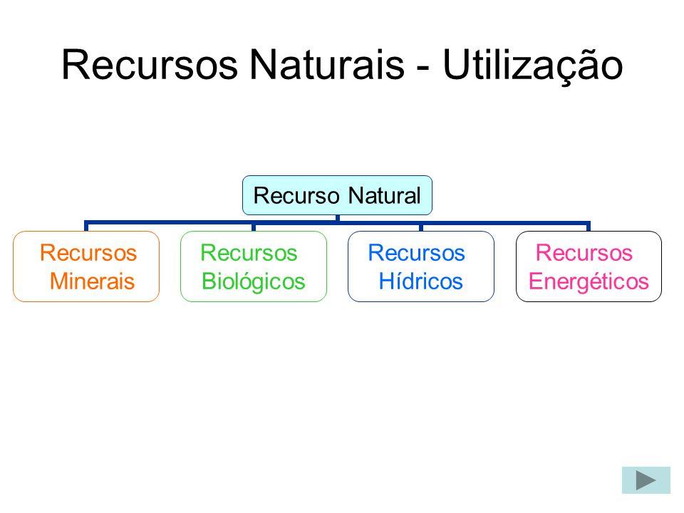 Recursos Naturais - Utilização