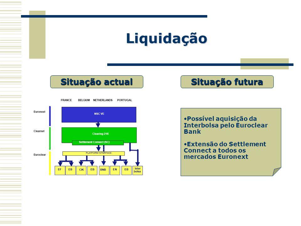 Liquidação Situação actual Situação futura
