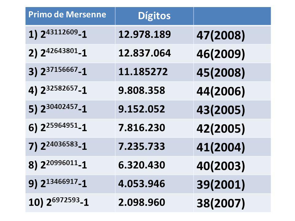Primo de Mersenne Dígitos. 1) 243112609-1. 12.978.189. 47(2008) 2) 242643801-1. 12.837.064. 46(2009)