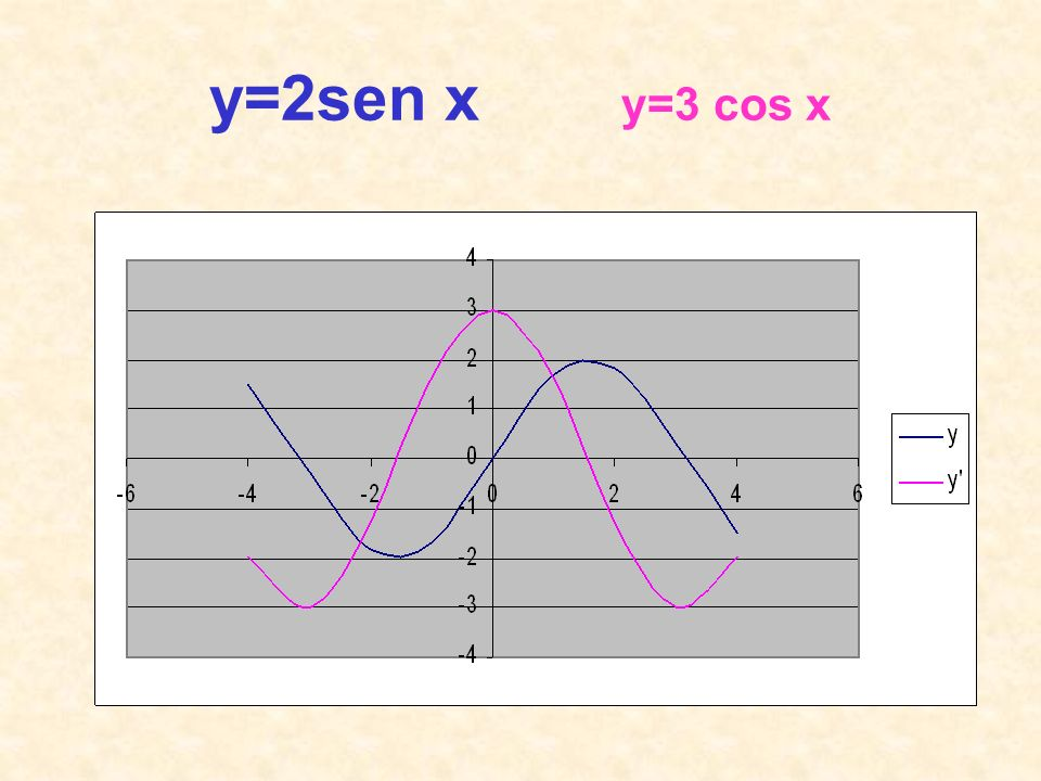 y=2sen x y=3 cos x