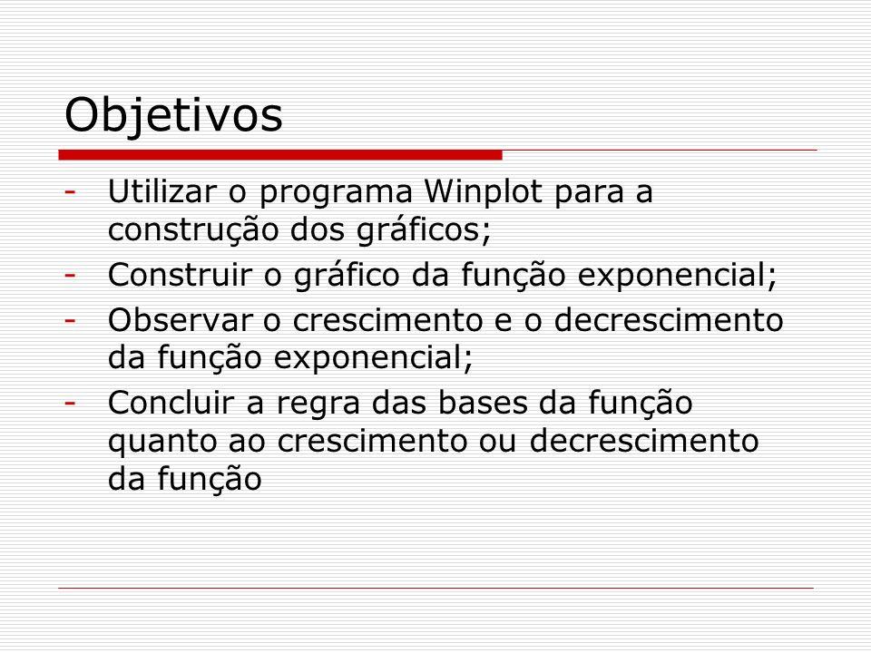 Objetivos Utilizar o programa Winplot para a construção dos gráficos;