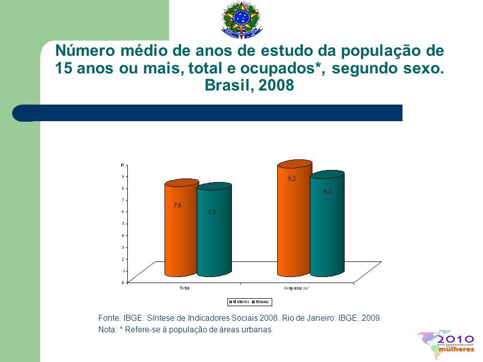 Número médio de anos de estudo da população de 15 anos ou mais, total e ocupados*, segundo sexo. Brasil, 2008
