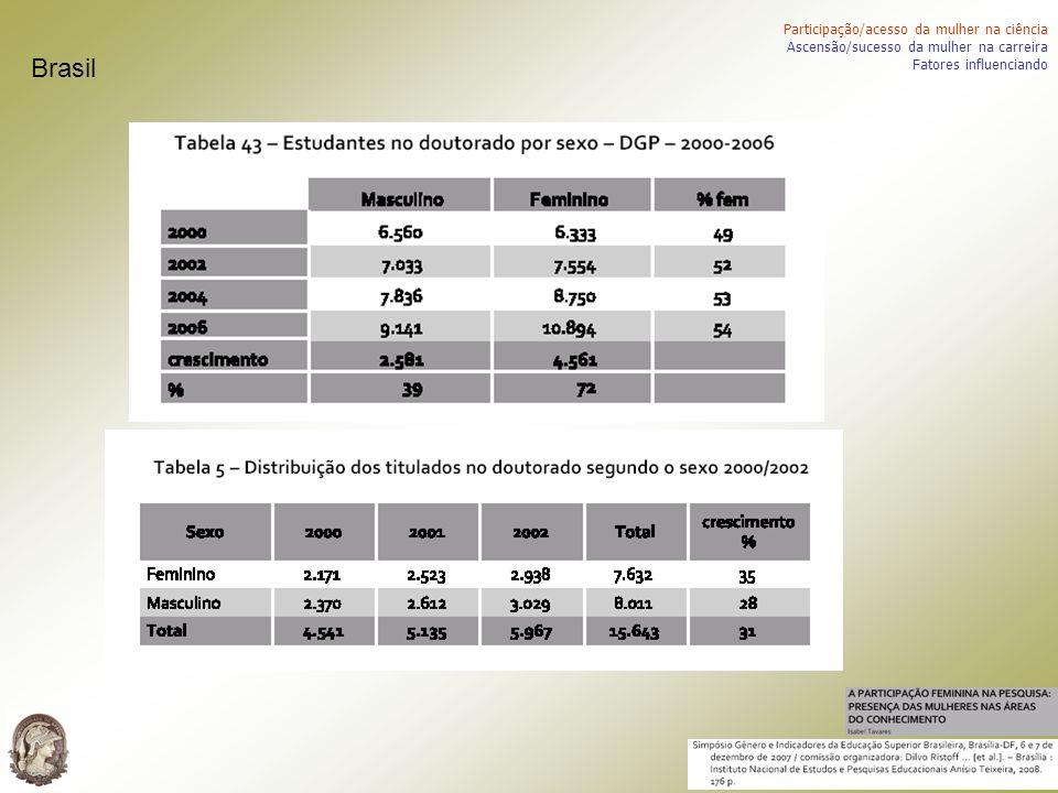 Brasil Participação/acesso da mulher na ciência