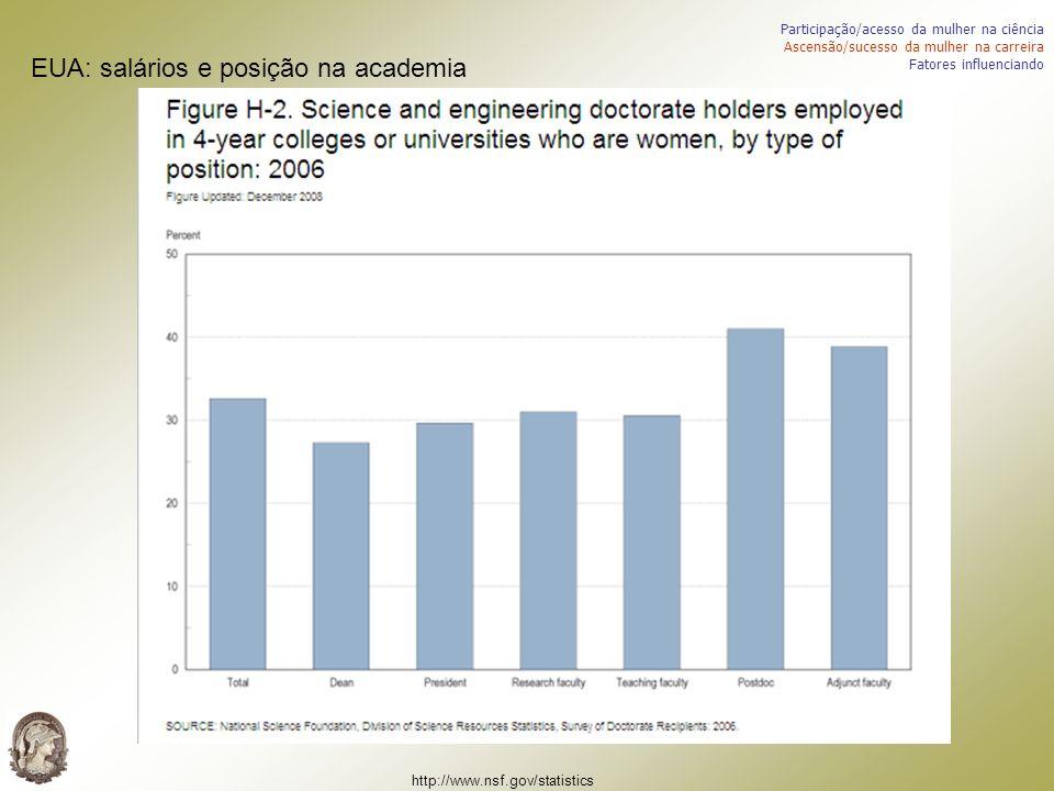 EUA: salários e posição na academia