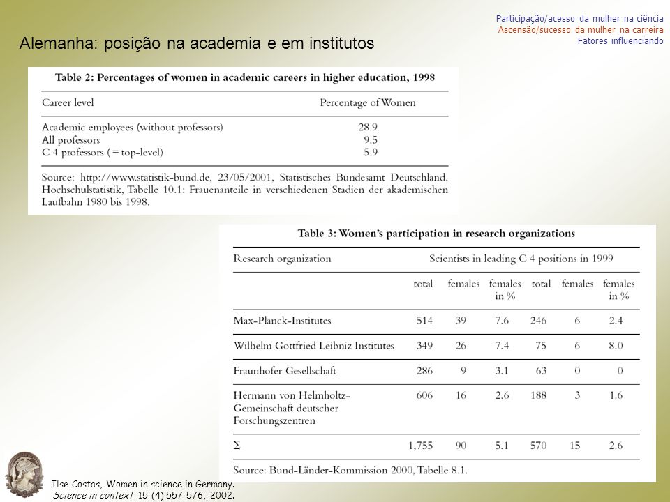 Alemanha: posição na academia e em institutos