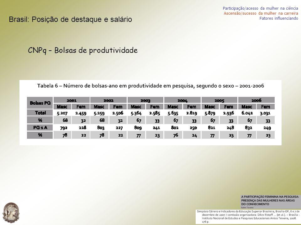 Brasil: Posição de destaque e salário