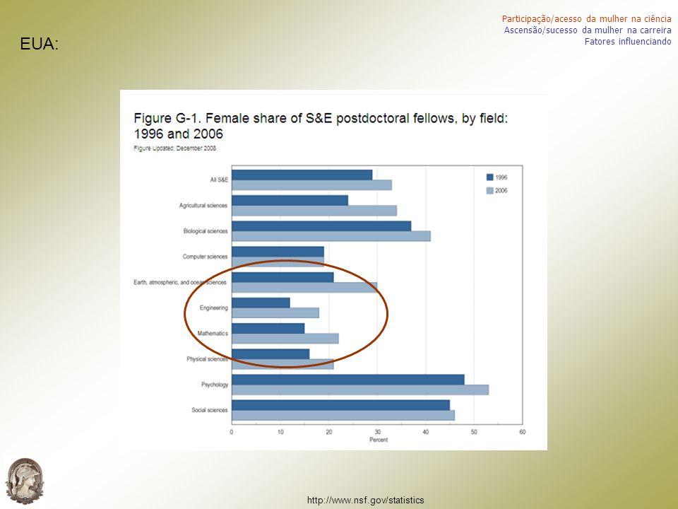 EUA: Participação/acesso da mulher na ciência