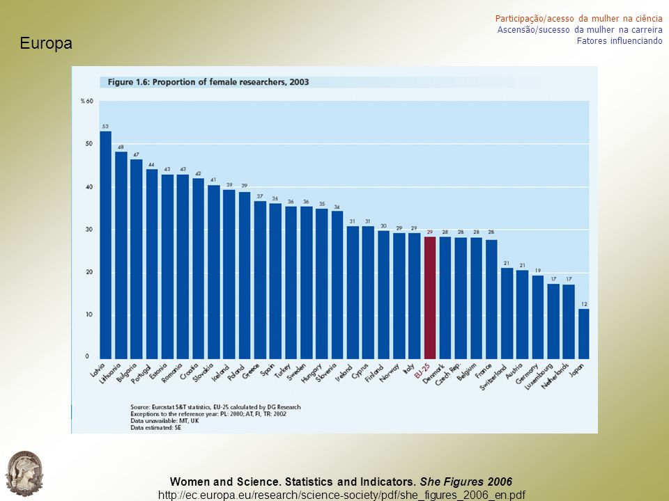 Women and Science. Statistics and Indicators. She Figures 2006