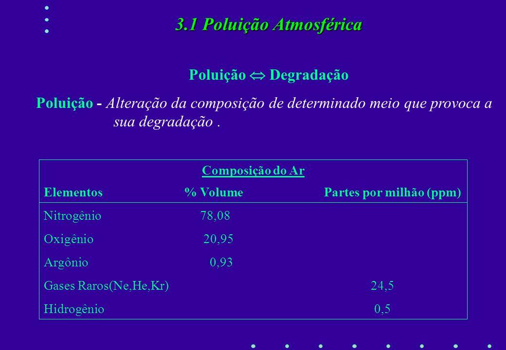 3.1 Poluição Atmosférica Poluição  Degradação