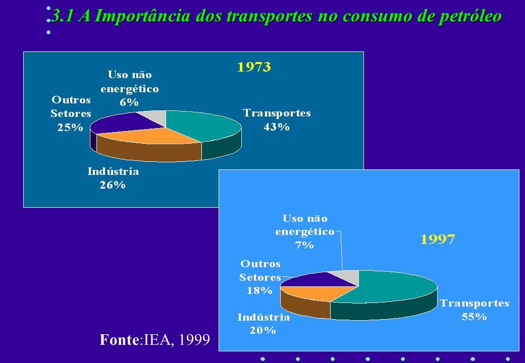 3.1 A Importância dos transportes no consumo de petróleo