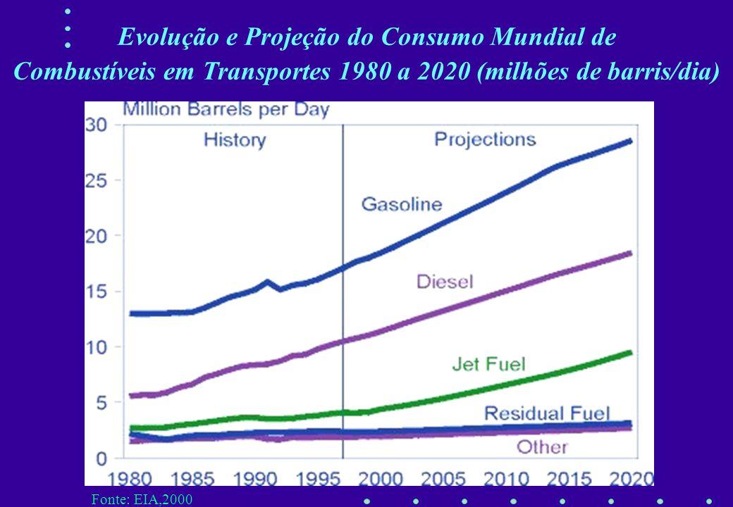 Evolução e Projeção do Consumo Mundial de Combustíveis em Transportes 1980 a 2020 (milhões de barris/dia)