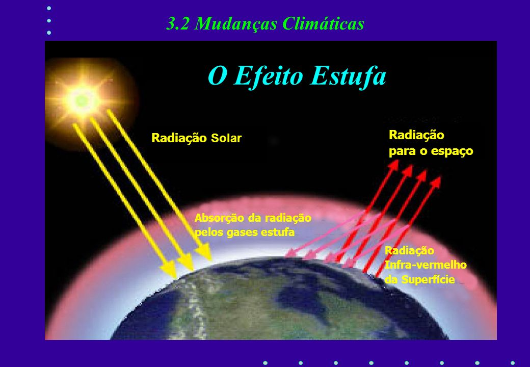 O Efeito Estufa 3.2 Mudanças Climáticas Radiação Radiação Solar