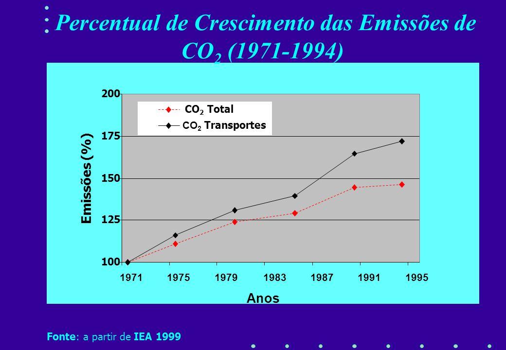 Percentual de Crescimento das Emissões de CO2 (1971-1994)