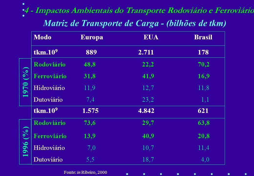 Matriz de Transporte de Carga - (bilhões de tkm)