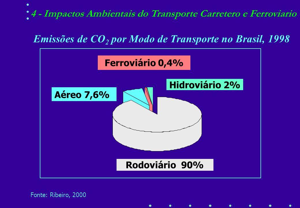 Emissões de CO2 por Modo de Transporte no Brasil, 1998