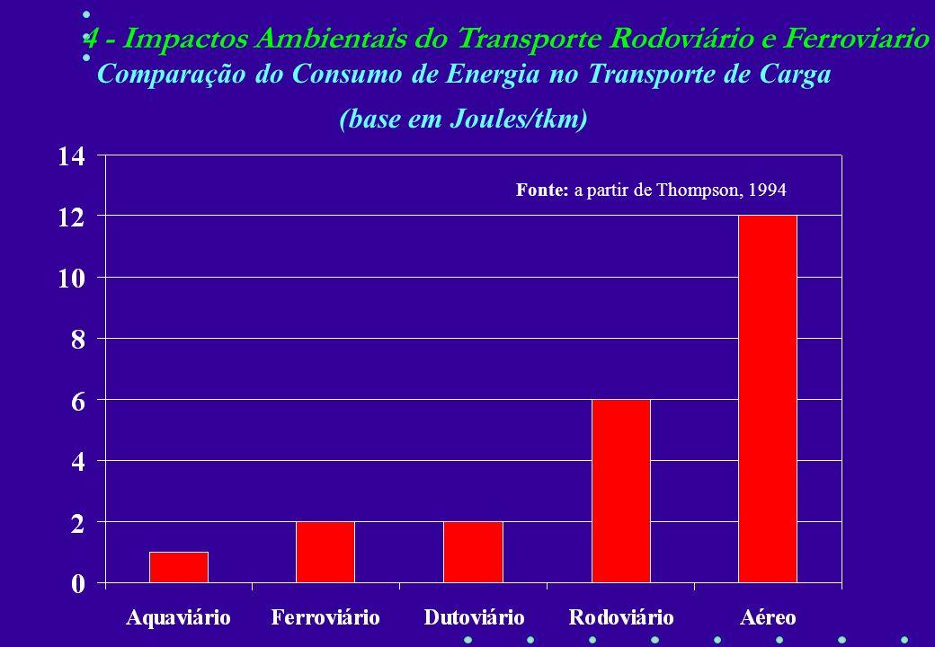 Comparação do Consumo de Energia no Transporte de Carga