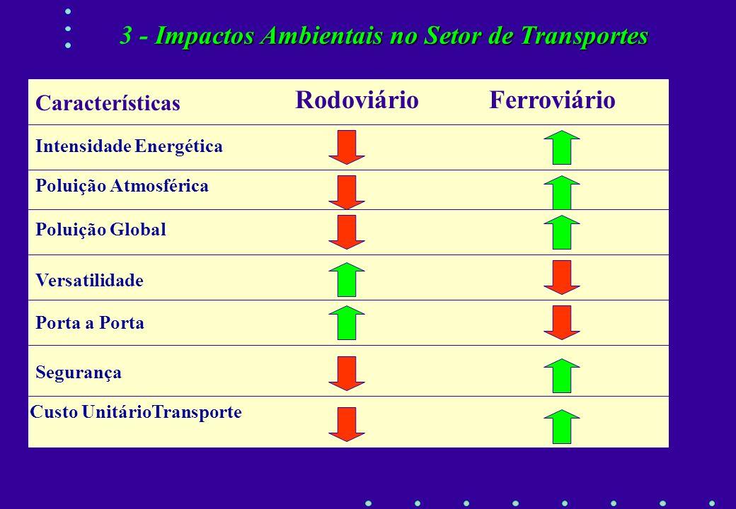 3 - Impactos Ambientais no Setor de Transportes