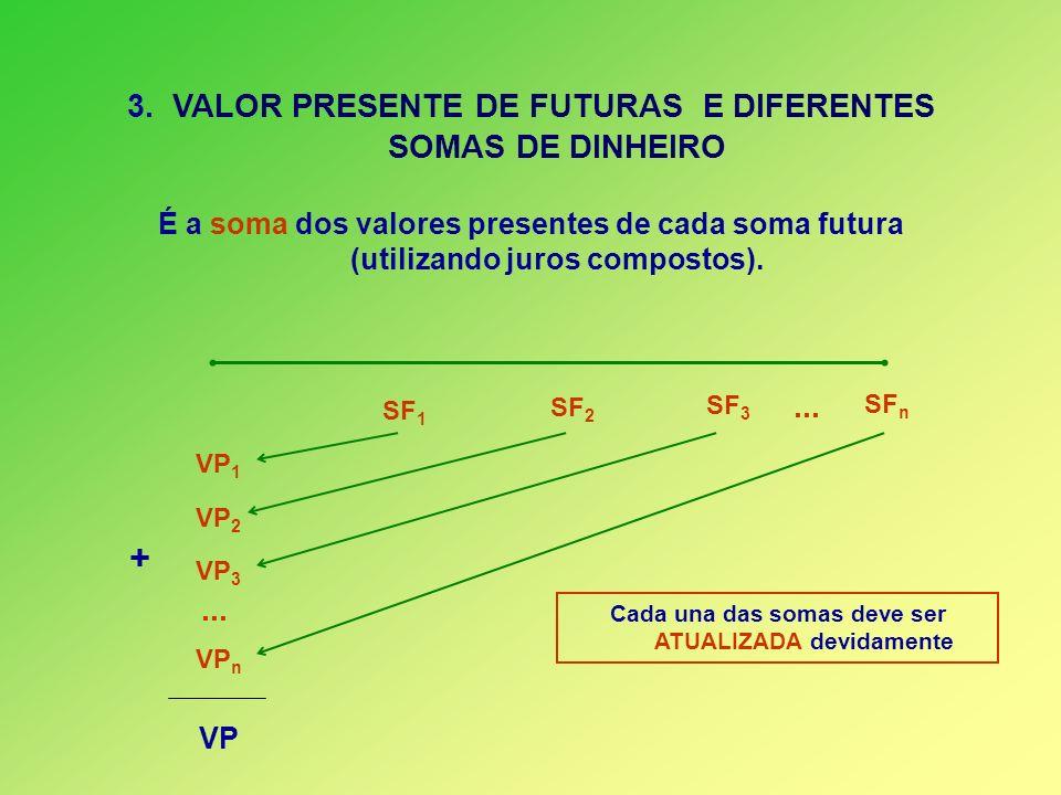 + 3. VALOR PRESENTE DE FUTURAS E DIFERENTES SOMAS DE DINHEIRO ... ...