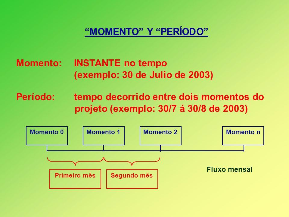 Momento: INSTANTE no tempo (exemplo: 30 de Julio de 2003)