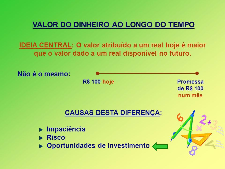 VALOR DO DINHEIRO AO LONGO DO TEMPO CAUSAS DESTA DIFERENÇA:
