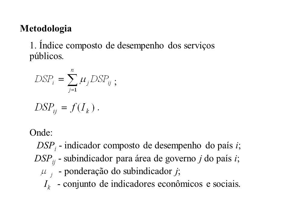 Metodologia 1. Índice composto de desempenho dos serviços públicos. ; . Onde: DSPi - indicador composto de desempenho do país i;