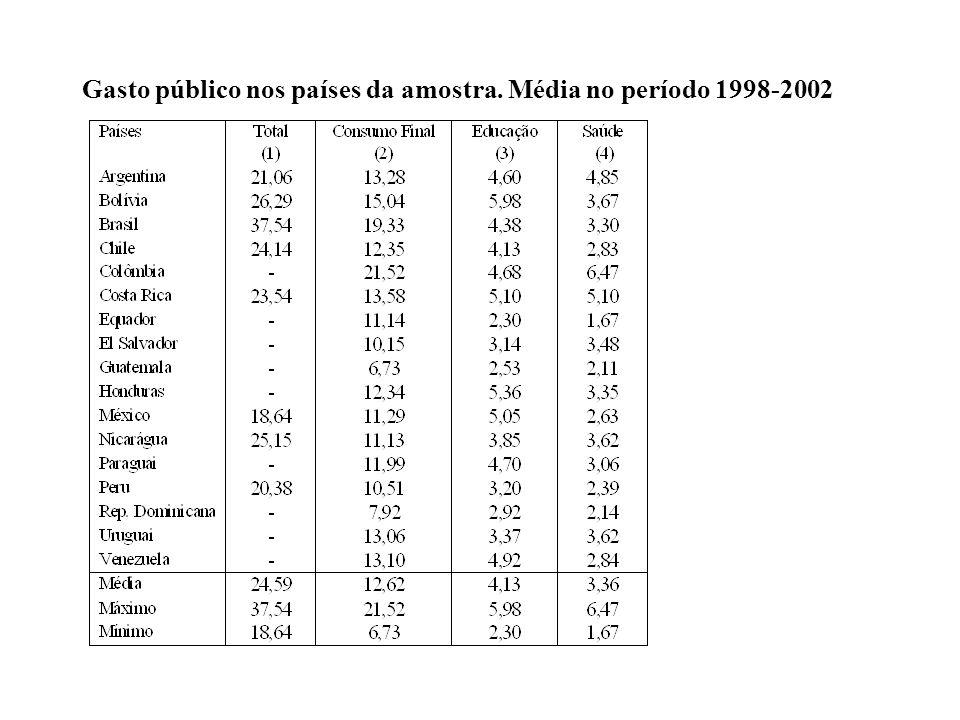 Gasto público nos países da amostra. Média no período 1998-2002