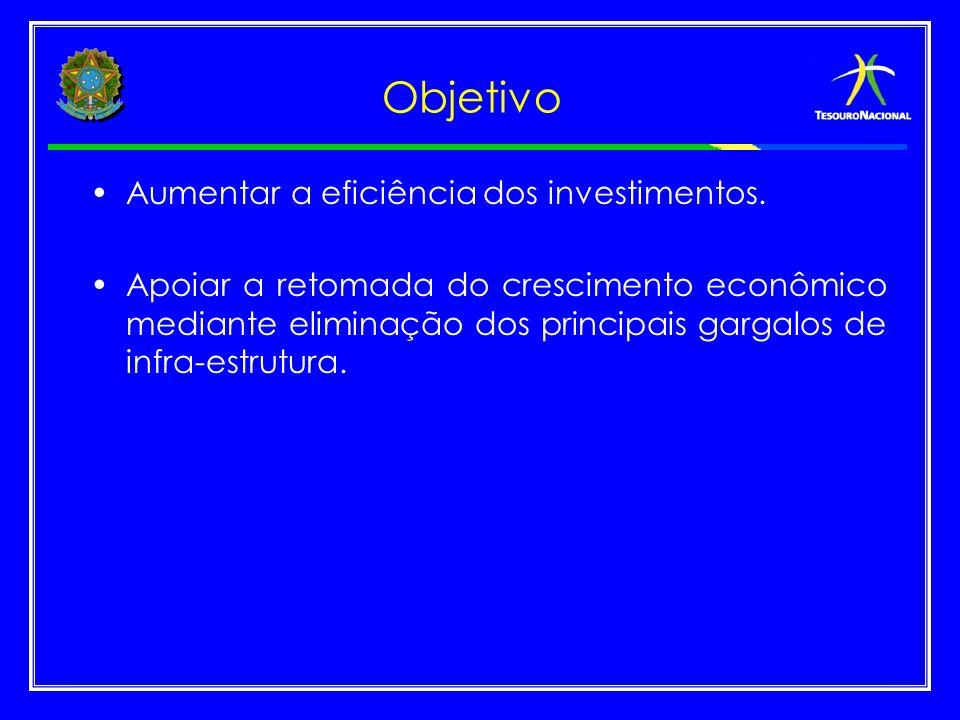 Objetivo Aumentar a eficiência dos investimentos.