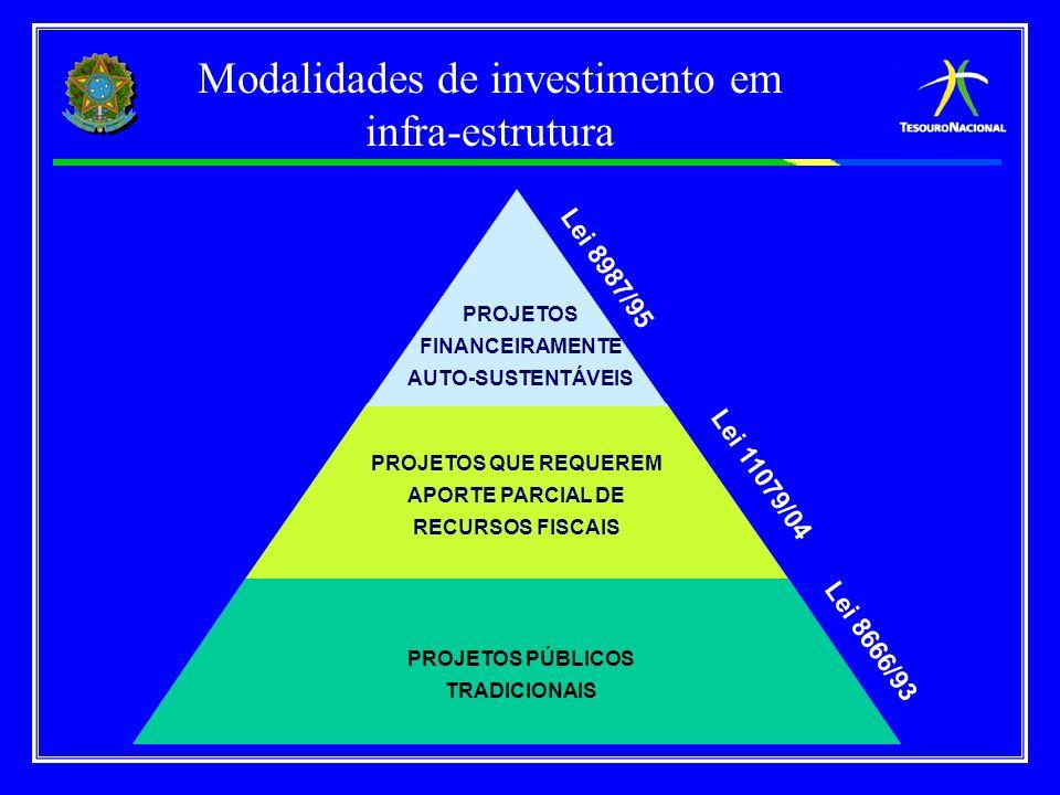 Modalidades de investimento em infra-estrutura
