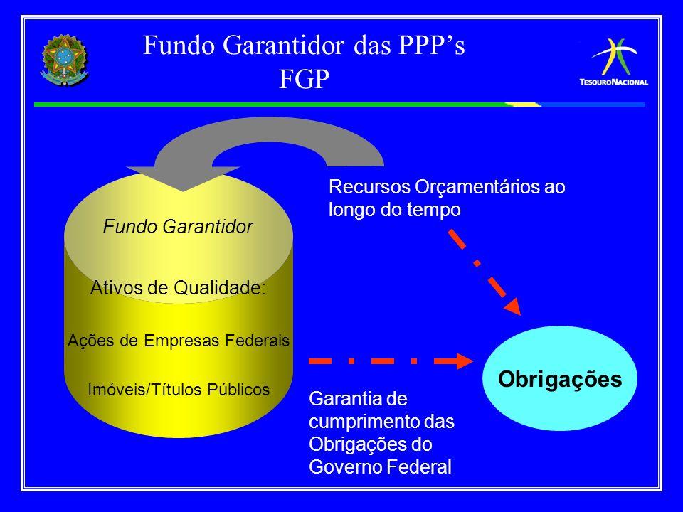 Fundo Garantidor das PPP's FGP