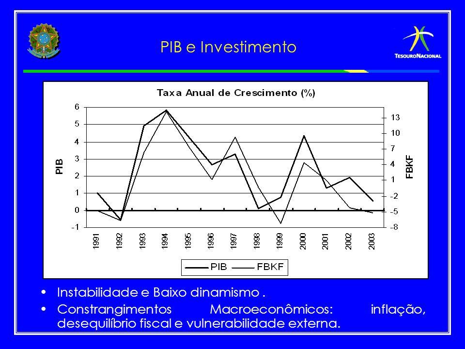 PIB e Investimento Instabilidade e Baixo dinamismo .
