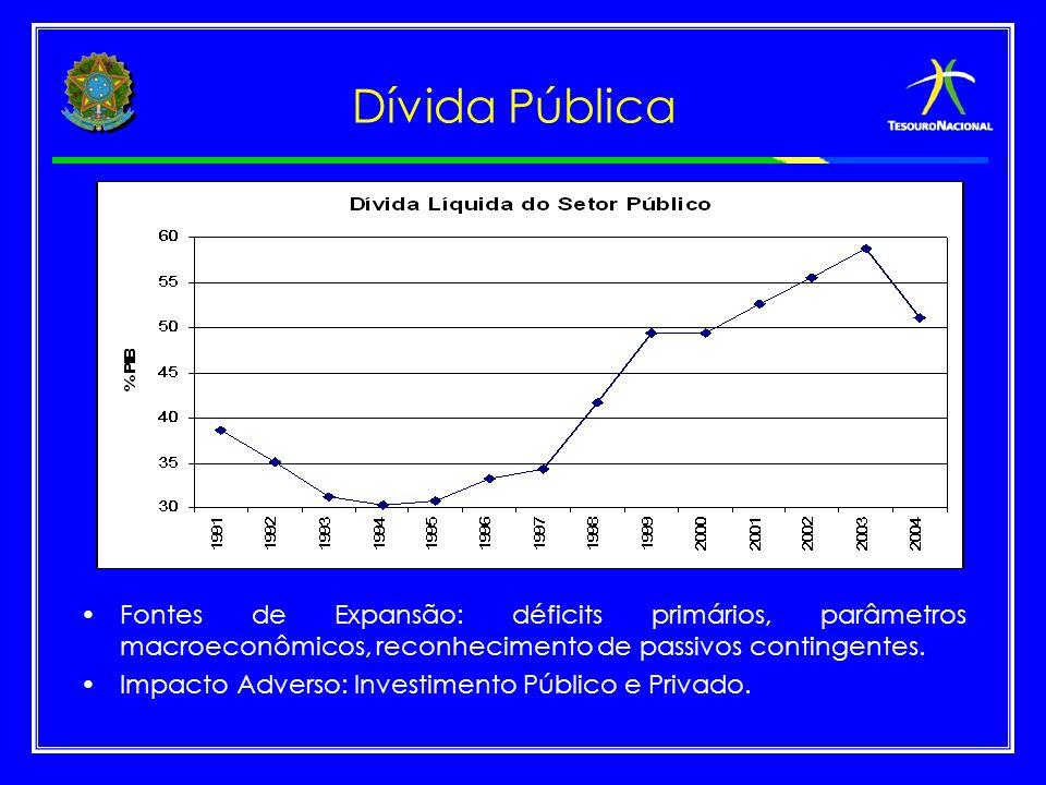 Dívida Pública Fontes de Expansão: déficits primários, parâmetros macroeconômicos, reconhecimento de passivos contingentes.