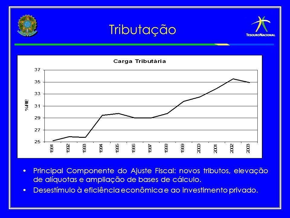 Tributação Principal Componente do Ajuste Fiscal: novos tributos, elevação de alíquotas e ampliação de bases de cálculo.