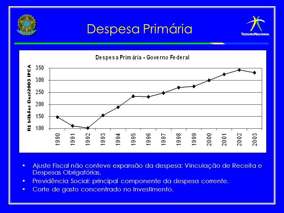 Despesa Primária Ajuste Fiscal não conteve expansão da despesa: Vinculação de Receita e Despesas Obrigatórias.