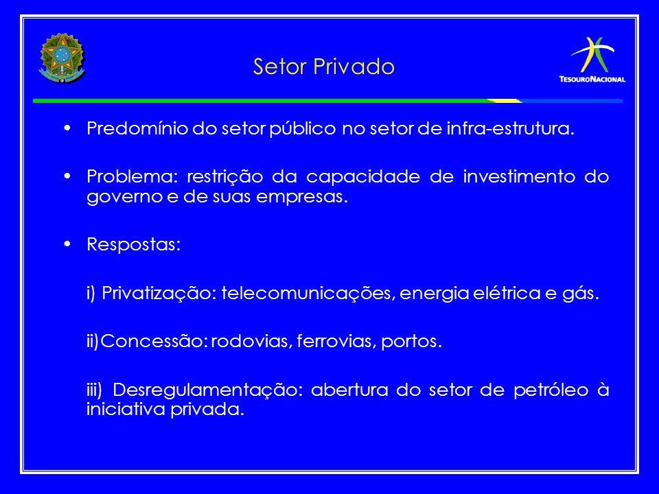 Setor Privado Predomínio do setor público no setor de infra-estrutura.