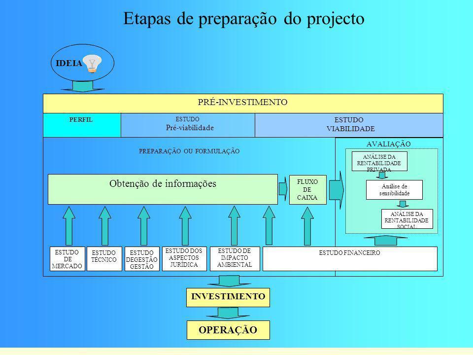 Etapas de preparação do projecto