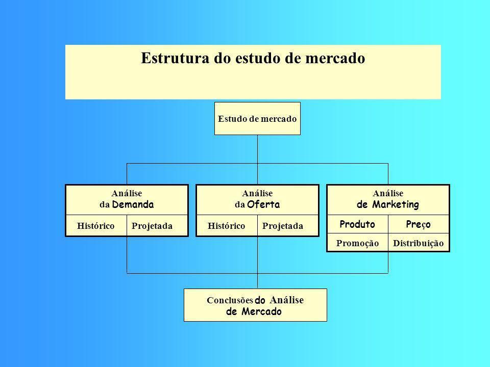 Estrutura do estudo de mercado
