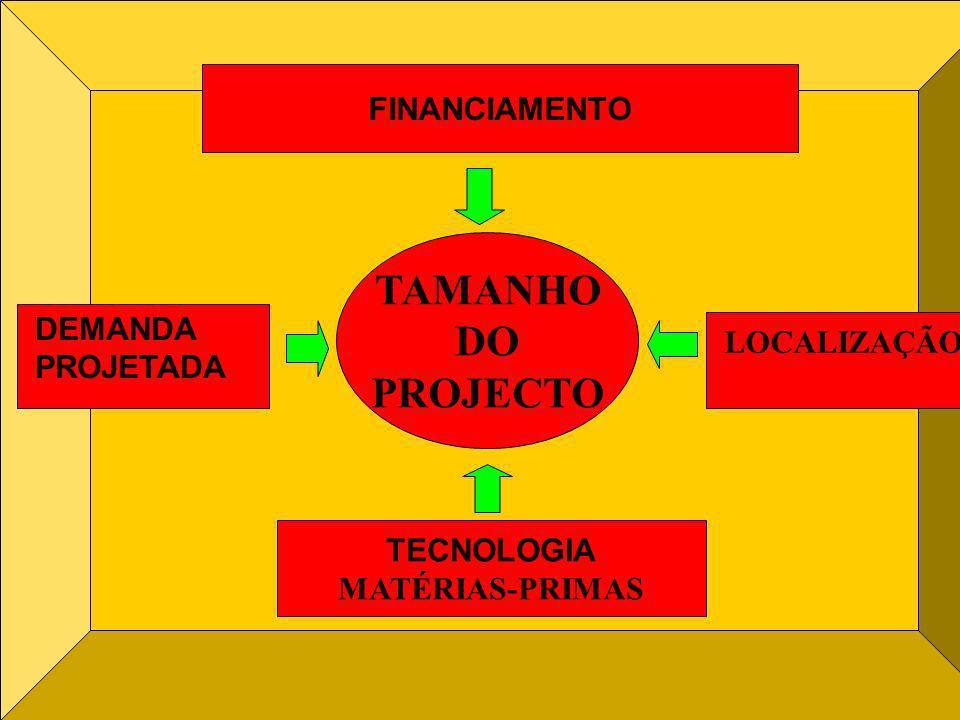 TAMANHO DO PROJECTO FINANCIAMENTO DEMANDA LOCALIZAÇÃO PROJETADA