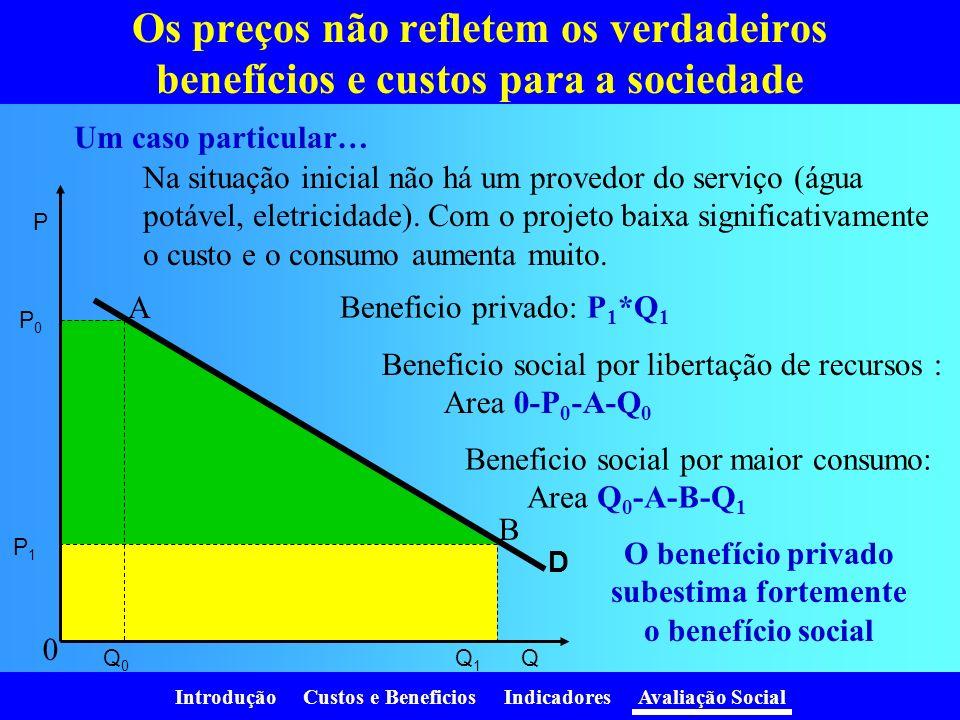 O benefício privado subestima fortemente o benefício social